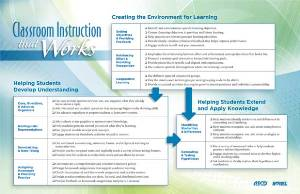 Classroom instruction that works with technology.